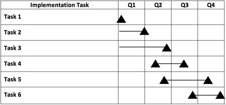Implementation Task chart for Q1, Q2, Q3, and Q4
